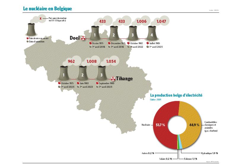 La Belgique peut-elle manquer d'électricité ?