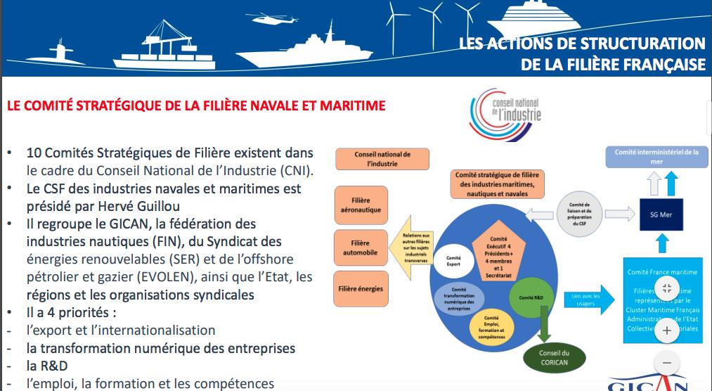 Le Comité Stratégique des industriels de la mer signe son contrat de Filière
