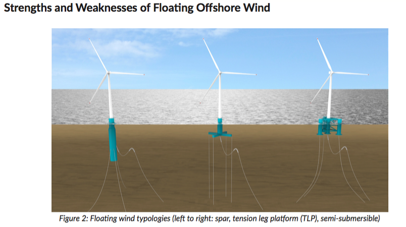Floating Offshore Wind: A Situational Analysis