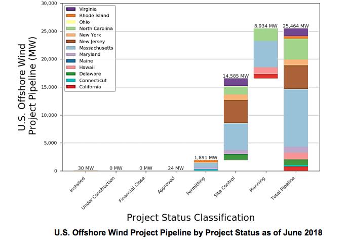Marché éolien en mer aux États-Unis : Atkins et K&L Gates LLP publie un «Guide» destiné aux investisseurs
