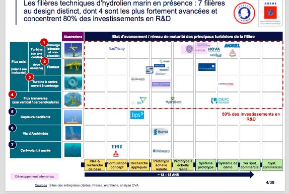 Ademe : Synthèse de l'Etude Stratégique de la filière hydrolien marin