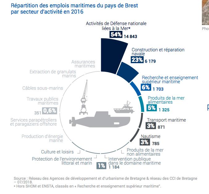 Le 1er bassin d'emploi maritime de Bretagne est le pays de Brest