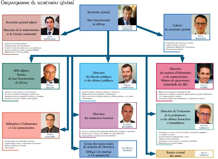Christophe Mirmand est nommé Secrétaire général du Ministère de l'Intérieur.