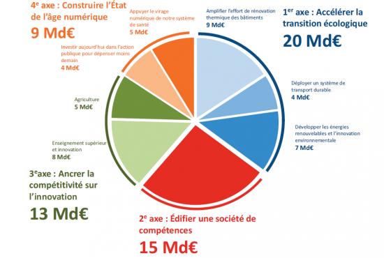 1er janvier 2019 : Démarrage de la Phase IV des Pôles de compétitivité