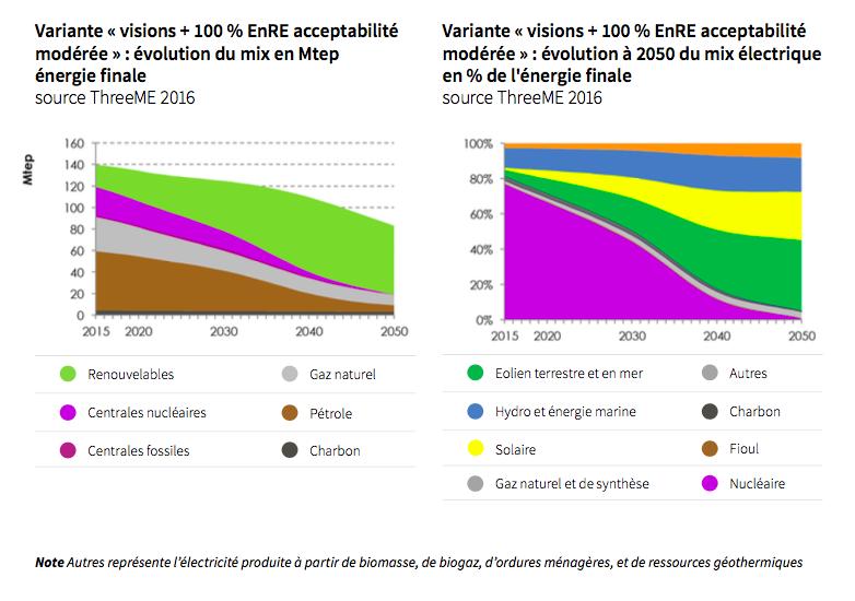 ADEME : MIX ÉLECTRIQUE 100 %RENOUVELABLE À 2050