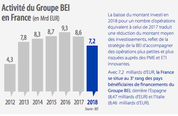 En 2018, la France est restée le premier pays bénéficiaire du Plan Juncker