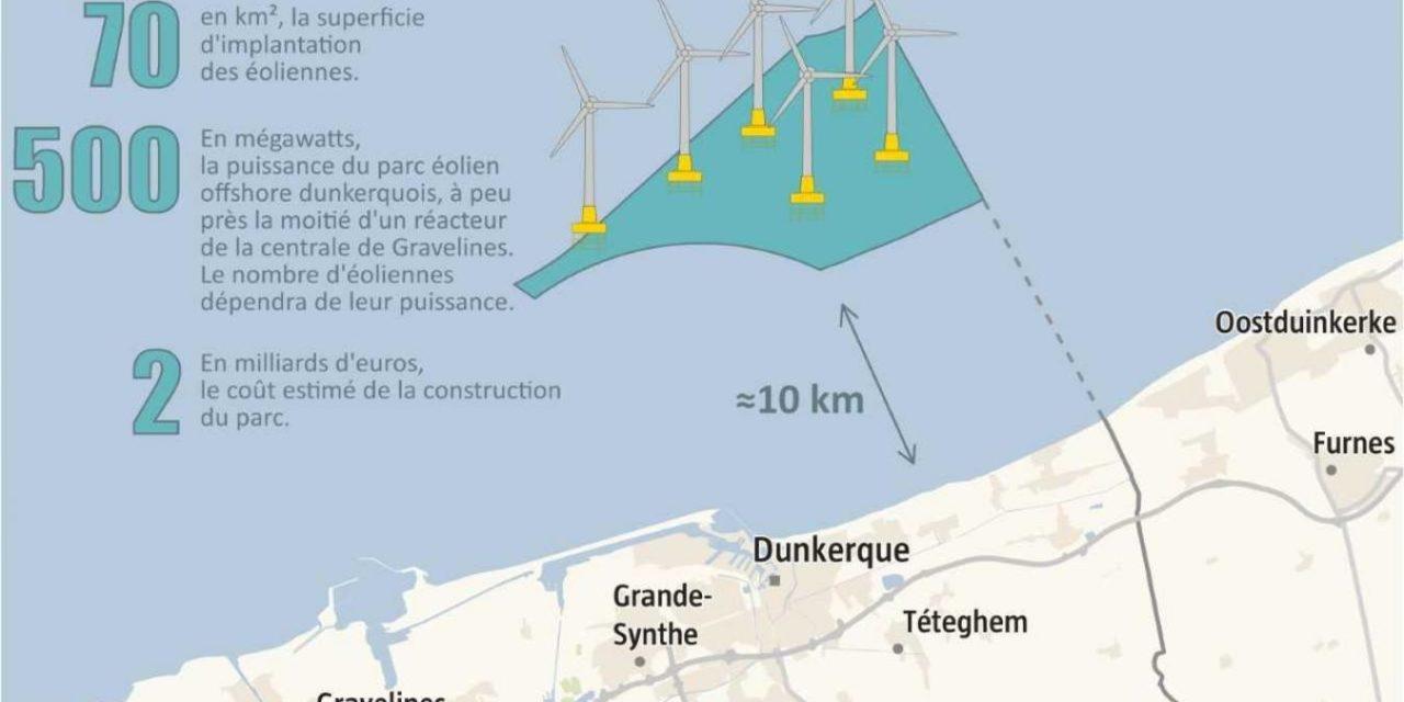 Les «sans subvention» à la conquête de Dunkerque Partie 6 : ENGIE et EDPR ont convaincu E.ON