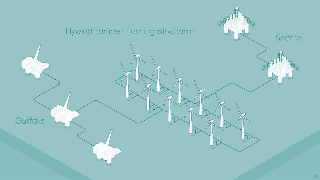 Allemagne : Les éoliennes flottantes d'Hywind Tampen devraient alimenter 5 plates-formes pétrolières