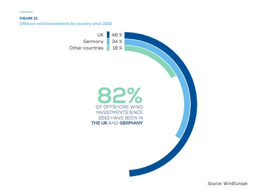 Le vent (on et offshore) fournit maintenant 14% de l'électricité européenne