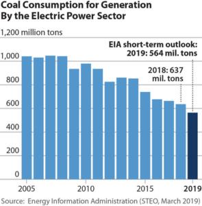 IEEFA report: Coal Outlook 2019