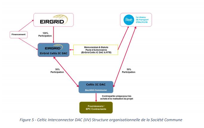RTE EirGrid EDM 2505 019
