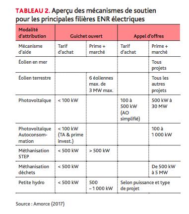 Etat des lieux de la dynamique des projets citoyens et participatifs en France pour les ENR