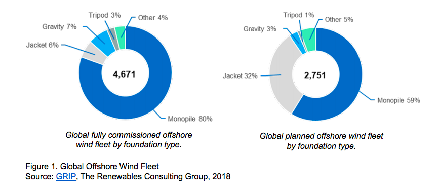 Etats-Unis : Programme de recherche pour les filières de l'éolien en mer