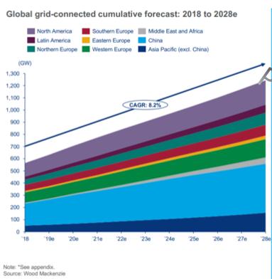 Wood Mackenzie : La capacité éolienne mondiale augmentera de 60% d'ici 5 ans