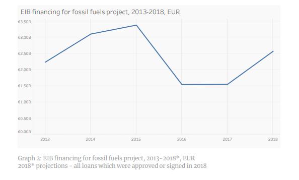 La BEI pourrait stopper ses subventions aux énergies fossiles.