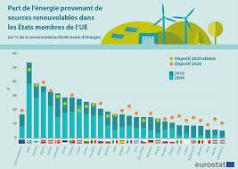 Eurostat energiesrenouvelables EDM 20 09 019
