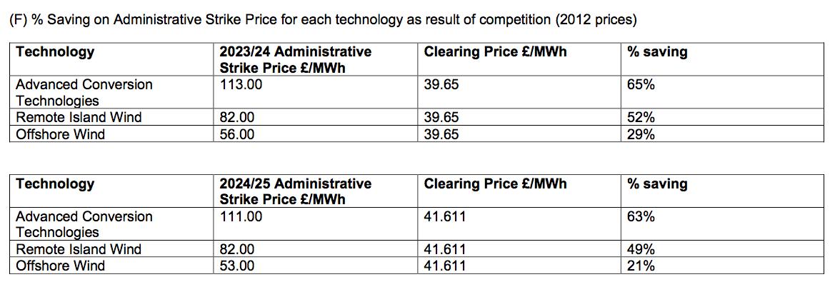 UK – L'éolien offshore bat tous les records – 2 – Liste des enchères Contracts for Difference Allocation Round 3 Results