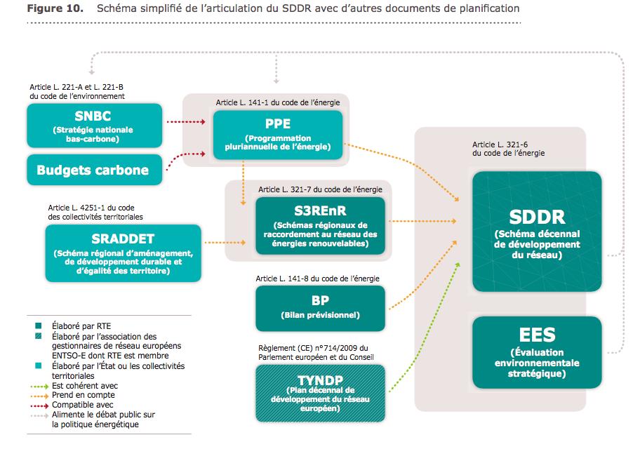 RTE estime à 7 mds€ le raccordement de l'offshore marin d'ici à 2035