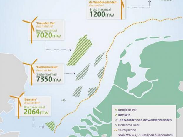 Défense et environnement marin : Déminage du parc éoliens en mer Borssele