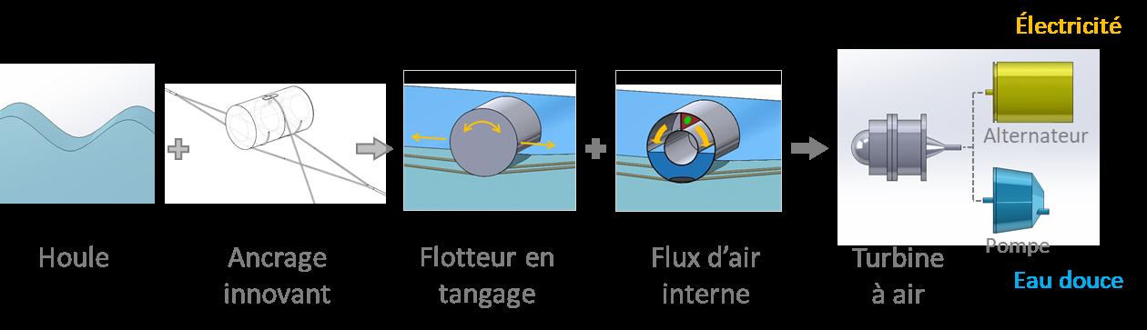 SEATURNS, le système houlomoteur cylindrique passe à l'étape de prototype