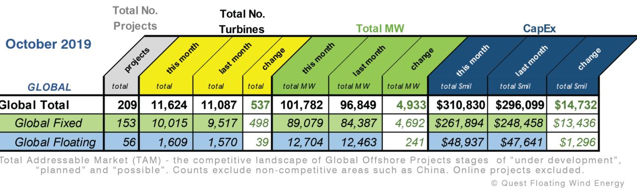 Eolien flottant : Bons chiffres selon Quest Floating Wind Energy