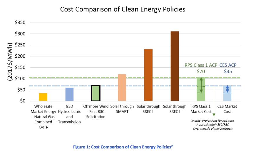 Massachusetts : L'étude qui va au-delà des 1 600 MW autorisés initialement par l'Energy Diversity Act