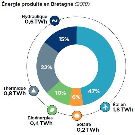 Sécurité d'approvisionnement en Bretagne : En attendant les EMR et l'hydrogène …