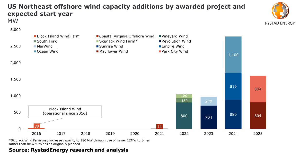 The US is set to experience yet a new energy revolution : Offshore Wind