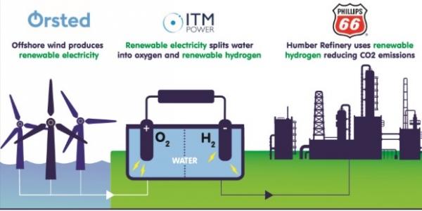UK : L'hydrogène vert va devenir une réalité industrielle