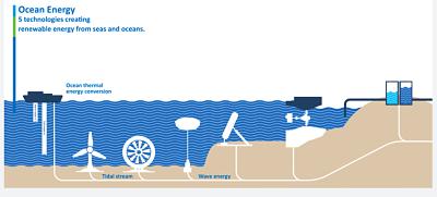 L'Europe toujours en pointe sur l'hydrolien, le marémoteur …