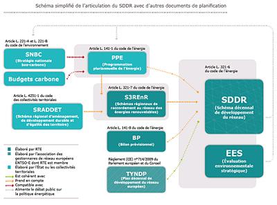 SDDR, la CRE consulte les utilisateurs du réseau de RTE jusqu'au 17 avril 2020