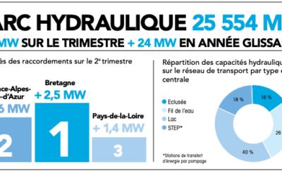 Covid-19 : Le plan pandémie d'EDF, c'est aussi pour les énergies renouvelables… Et la Rance! Partie 15