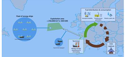 Offre de thèse : Développement et validation d'algorithmes et de systèmes de contrôle pour la navigation autonome de flottes de navires éoliens