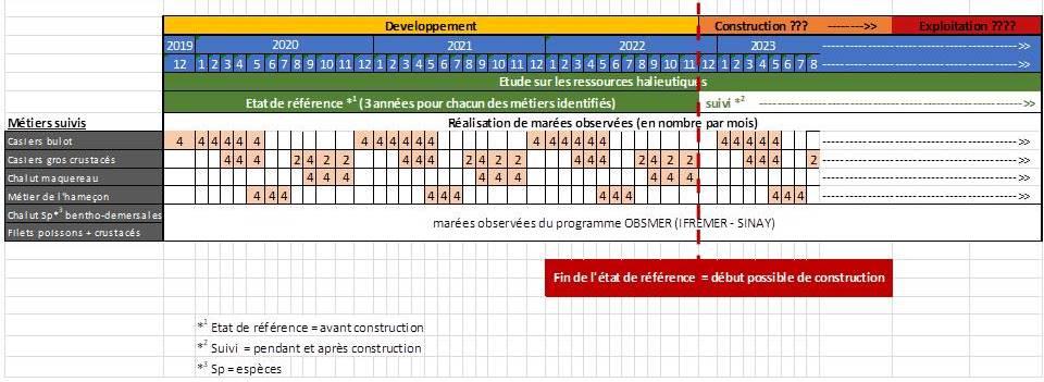EDM 24 04 020 calendrier projet 20201