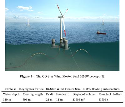 Iberdrola et l'éolien flottant: Un nouvel élan !