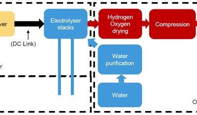 ITM Power et Ørsteddéveloppent une nouvelle solution de production offshore d'hydrogène