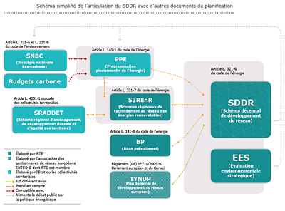 Consultation publique relative au schéma décennal de développement du réseau de transport de RTE répondre avec le 8 juin