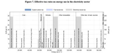 Taxe Carbone: le Danemark est prêt à taxer massivement les émissions carbones