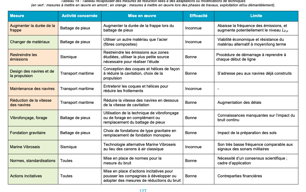 Préconisations pour limiter les impacts des émissions acoustiques en mer d'origine anthropique sur la faune marine : un guide du ELM3