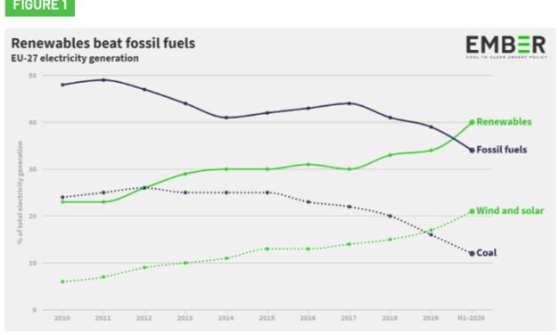 L'Europe abandonne progressivement le charbon selon le groupe de réflexion indépendant Ember