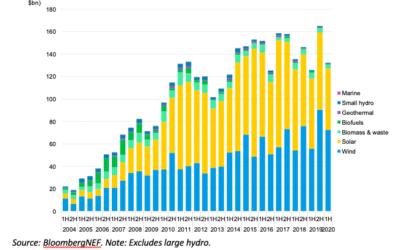Colossaux investissements au premier semestre 2020 dans l'éolien en mer