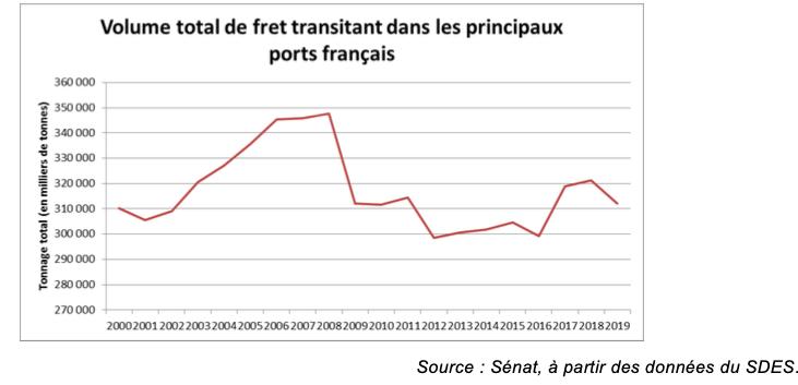 Les Ports dans le collimateur: «Réarmer» nos ports dans la compétition internationale – 1