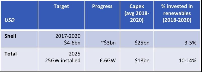 IEEFA: Shell et Total doivent chacun transférer au moins $10 milliards/an de l'exploration pétrolière et gazière et investir dans les ENR