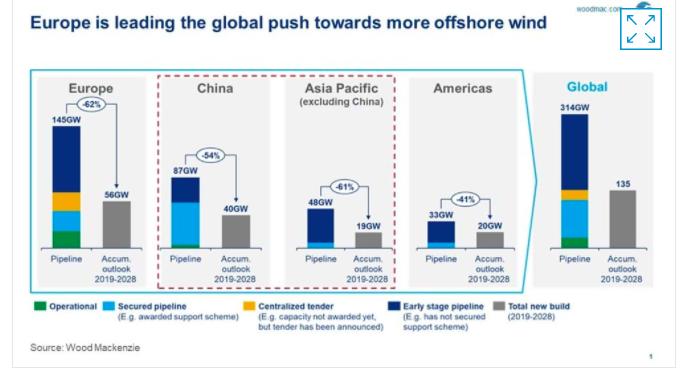 L'éolien offshore en Asie est-il prêt à décoller ? analyse de Gavin Thompson de Wood Mackenzie Asie-Pacifique