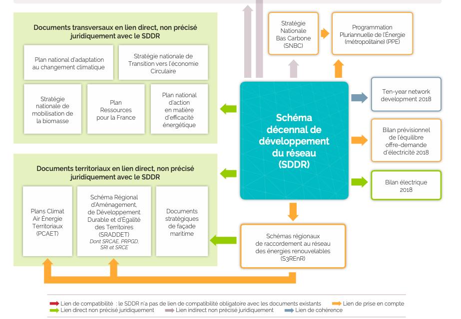 RTE : Le Schéma Décennal de Développement a été accepté par la CRE