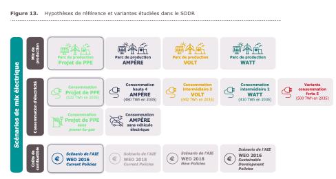 RTE – Le SDDR présenté le 17/09/2019