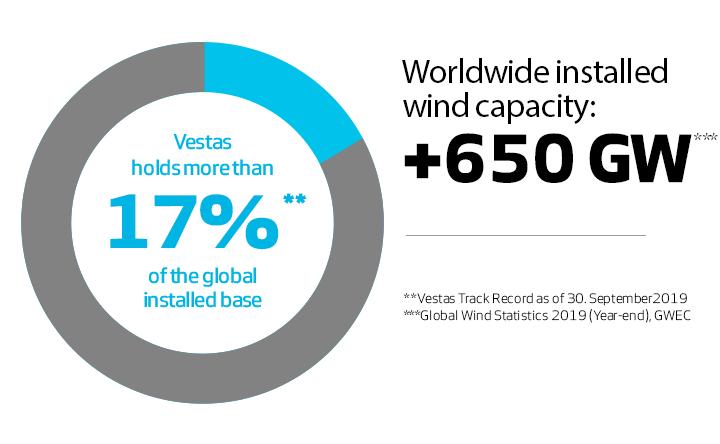Vestas domine le marché de l'éolien