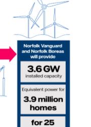 Vattenfall – Norfolk Vanguard et Boreas : la collecte de données se poursuit pour déterminer la méthodologie d'installation des principaux câbles de transmission à leur arrivée à Happisburgh