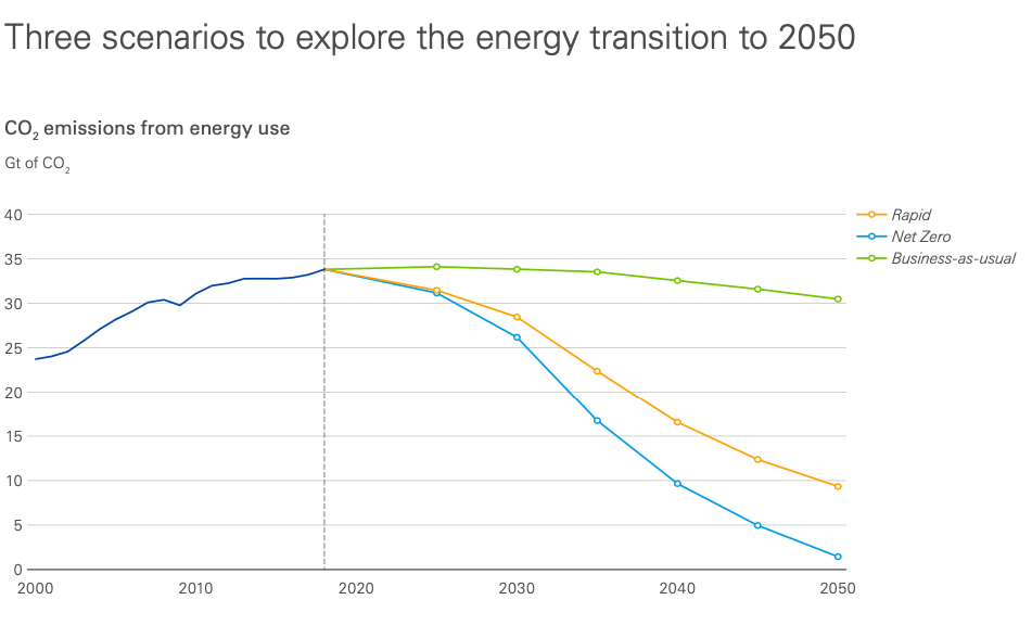 Bristish Petroleum prévoit une baisse des énergies fossiles dès 2020