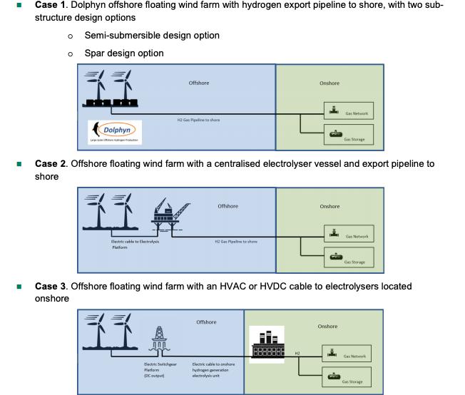 Dolphyn, le projet de l'hydrogène vert produit par des éoliennes flottantes a choisi Aberdeen
